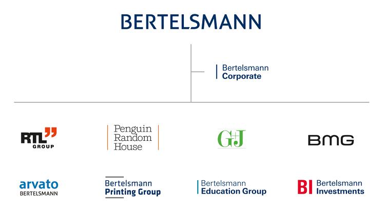 Bertelsmann Markenarchitektur