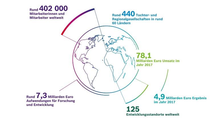 Bosch in Zahlen