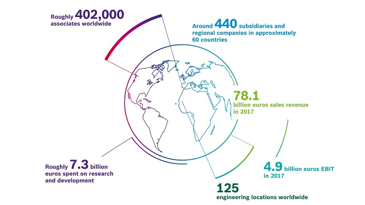 Bosch in numbers