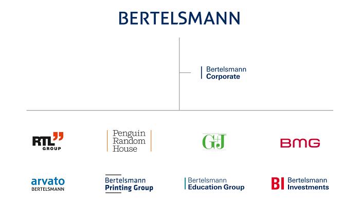 Bertelsmann Marken